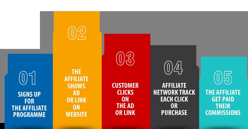 Affiliate marketing websites india