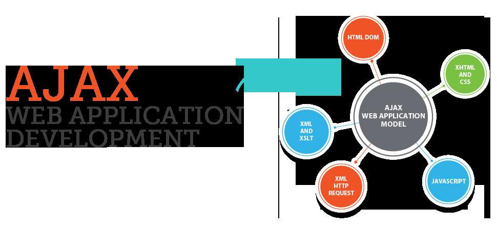 Ajax Based Web Applications