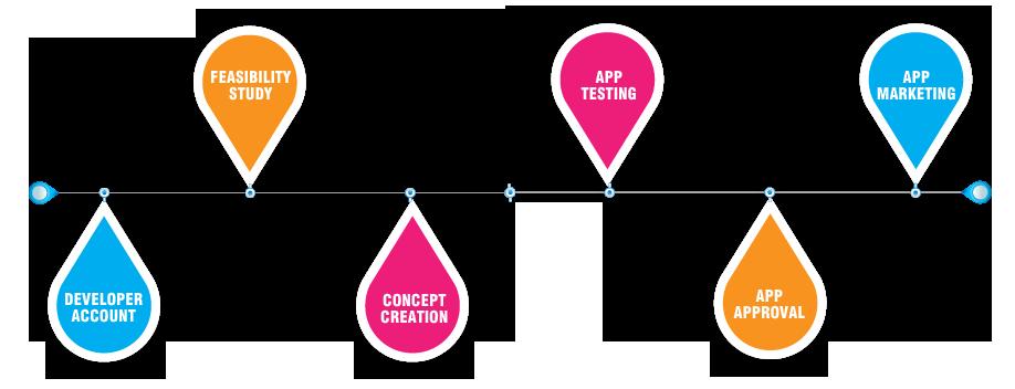 Iphone Ipad Apps Development