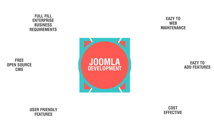 Joomla Web Development Company