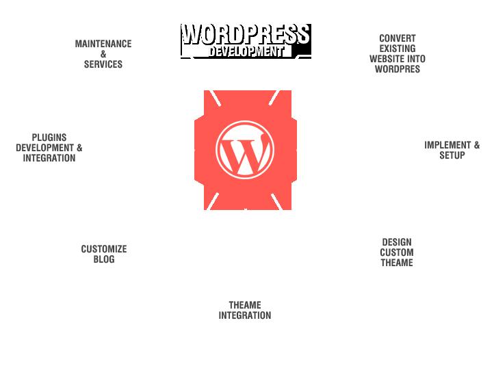 Wordpress Web Design Development