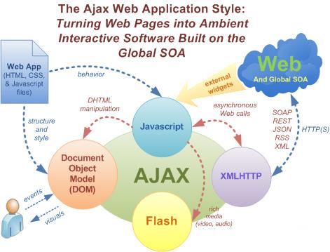 Ajax Web Application