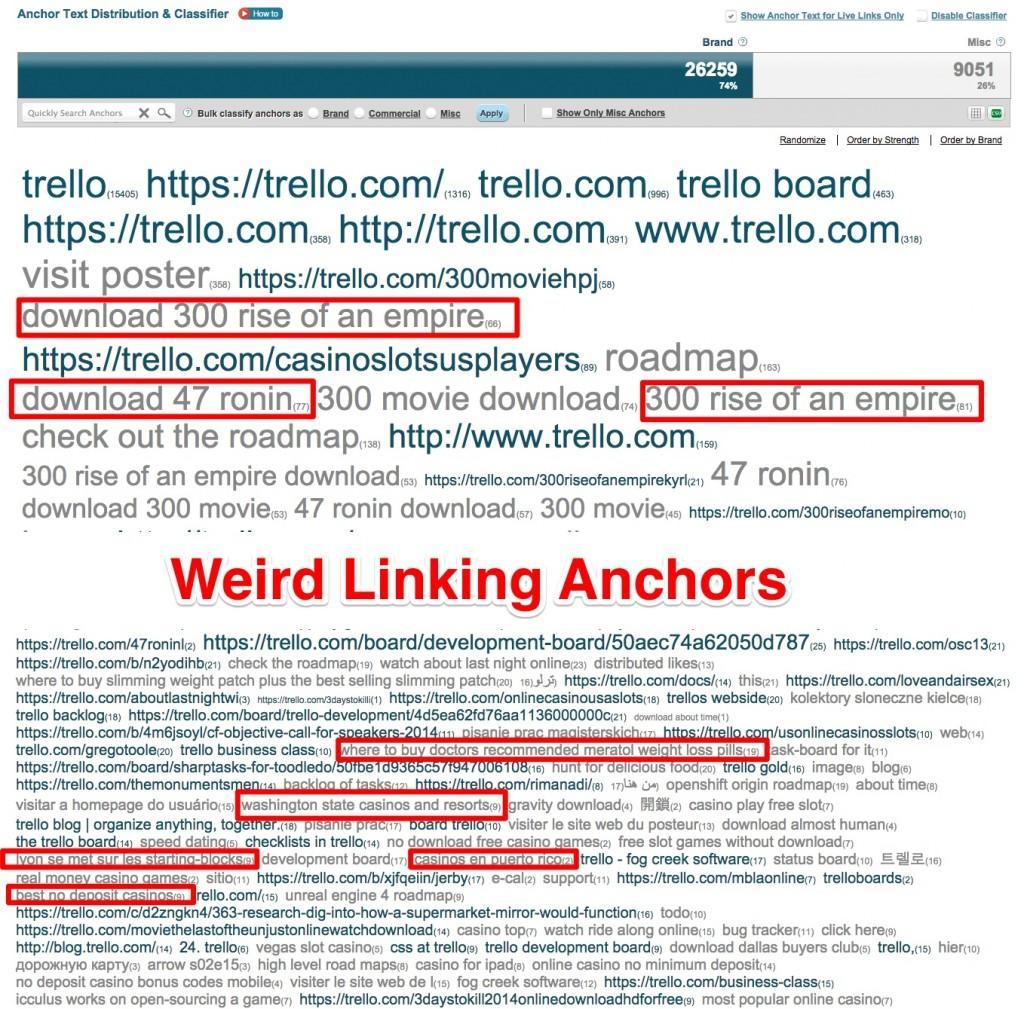 Anchor Tag Distribution