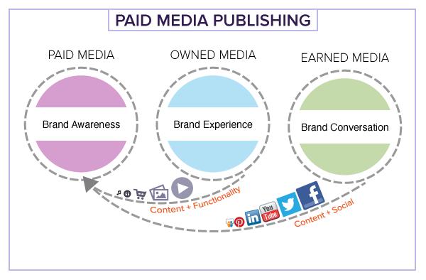 Paid Media Publishing
