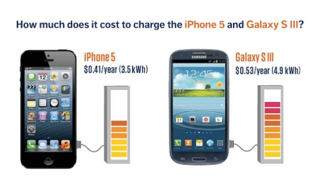 iPhone Bettery Analysis