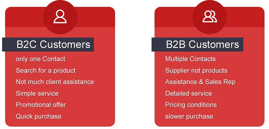 B2B-eCommerce-business