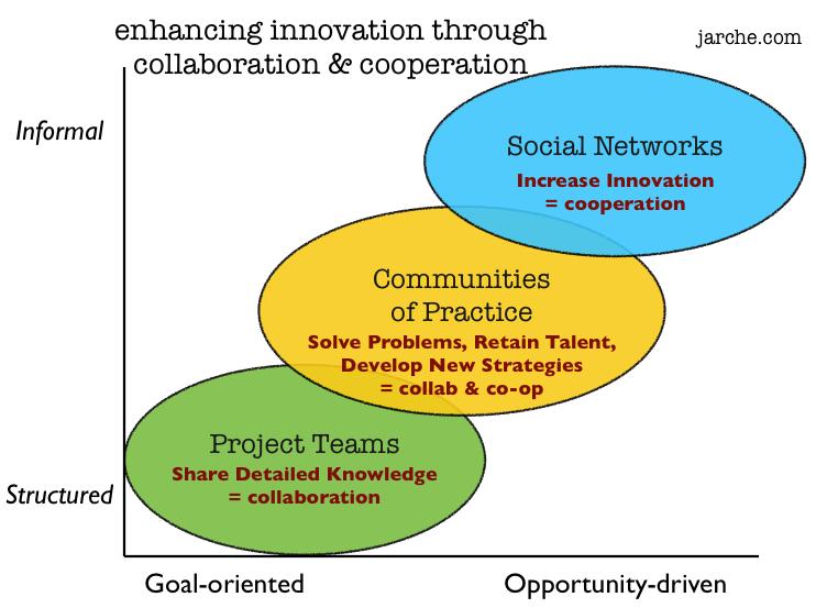 Enhancing Innovation