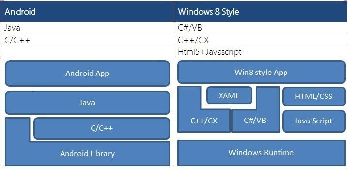 application-programming-language
