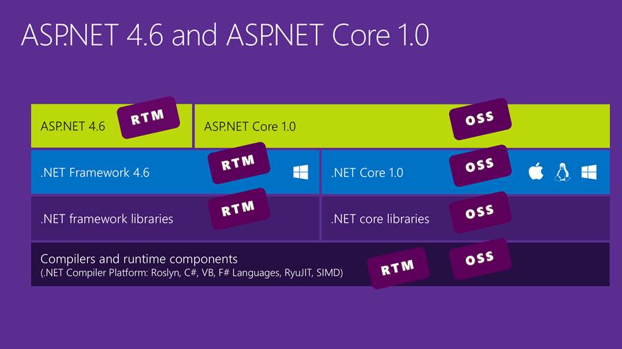 ASP.Net 4.6 and ASP.Net Core 1.0