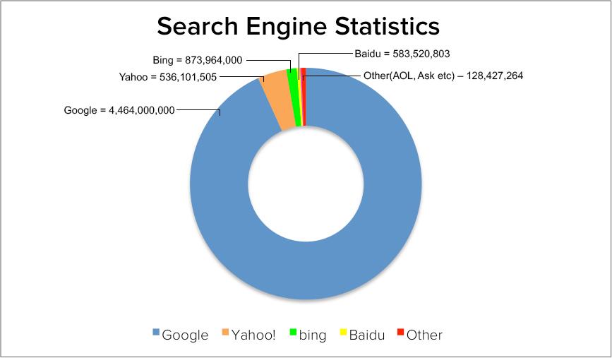 Search-Engine----Searches-per-day